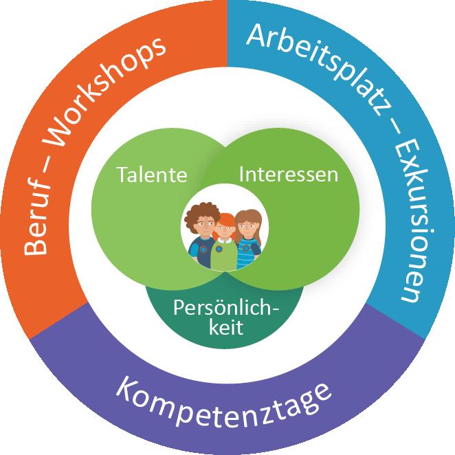 Workshops, Exkursionen & Kompetenztage mit der Weekendschool Deutschland